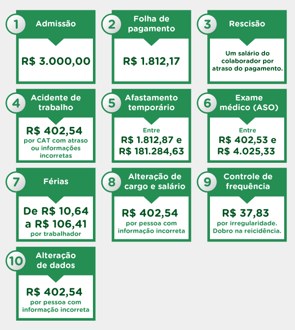 Multas - Descumprimento de entregas do eSocial
